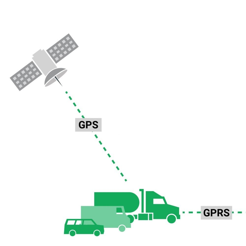 Defining vehicle tracking and telematics