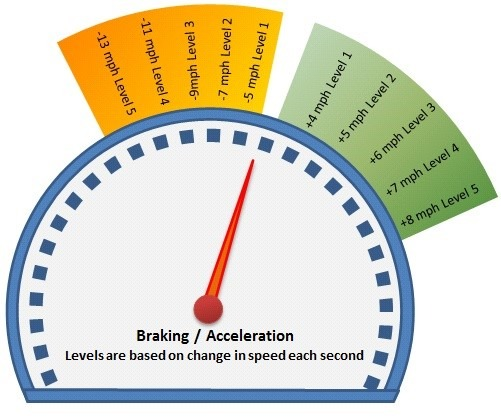 braking and acceleration
