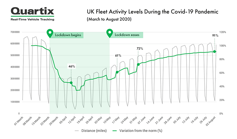 UK fleet activity covid 19