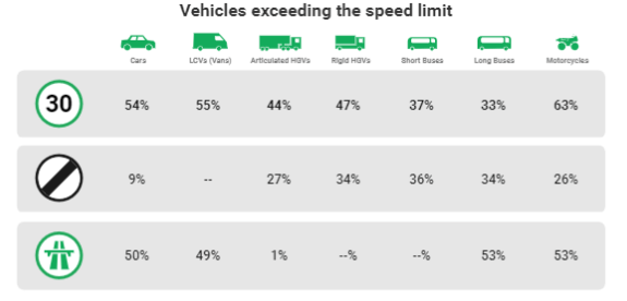 How your vehicle tracking system can help enforce your company speeding policy