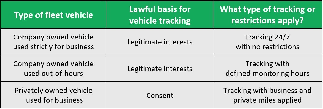 UK law vehicle tracking basis for processing chart