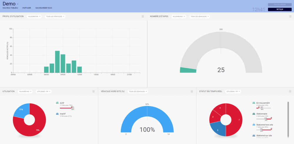Les tableaux de bord sont un excellent outil pour améliorer la productivité de votre flotte en vous permettant de consulter en un clin d'œil des données clés.