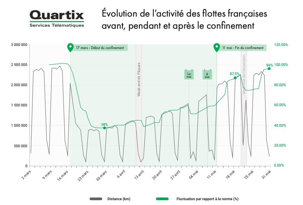 Évolution de l'activité des flottes françaises avant, pendant et après le confinement - Données Quartix